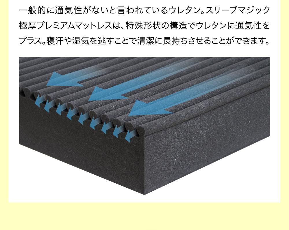 一般的に通気性がないと言われているウレタン。スリープマジック極厚プレミアムマットレスは、特殊形状の構造でウレタンに通気性をプラス。寝汗や湿気を逃すことで清潔に長持ちさせることができます。