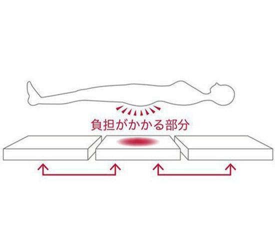 中材をローテーションできる3分割構造。たりやすい中央腰部分の中材を頭部や足元とローテーションすることでより長く快適に使えます。