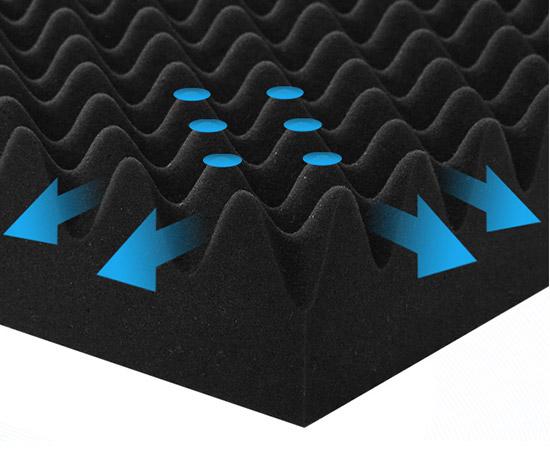 無数の「点」で指圧のように全⾝を⽀えて体圧をバランスよく分散させ、湿気は山の間を通り抜けます。