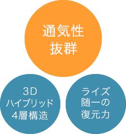通気性抜群、3Dハイブリッド4層構造、ライズ随一の復元力