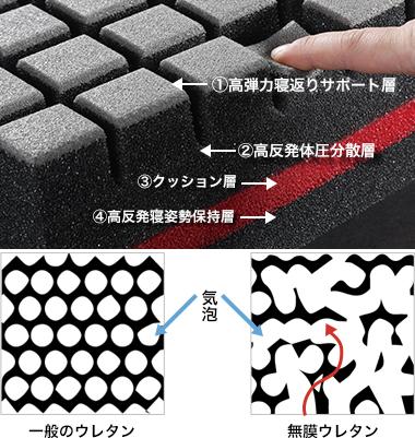 無膜ウレタンフォームのマットレスK18 3D ブロック