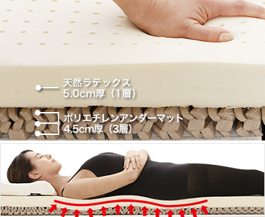 柔らかい寝心地のラテックスフォームのマットレスK18ラテックス360