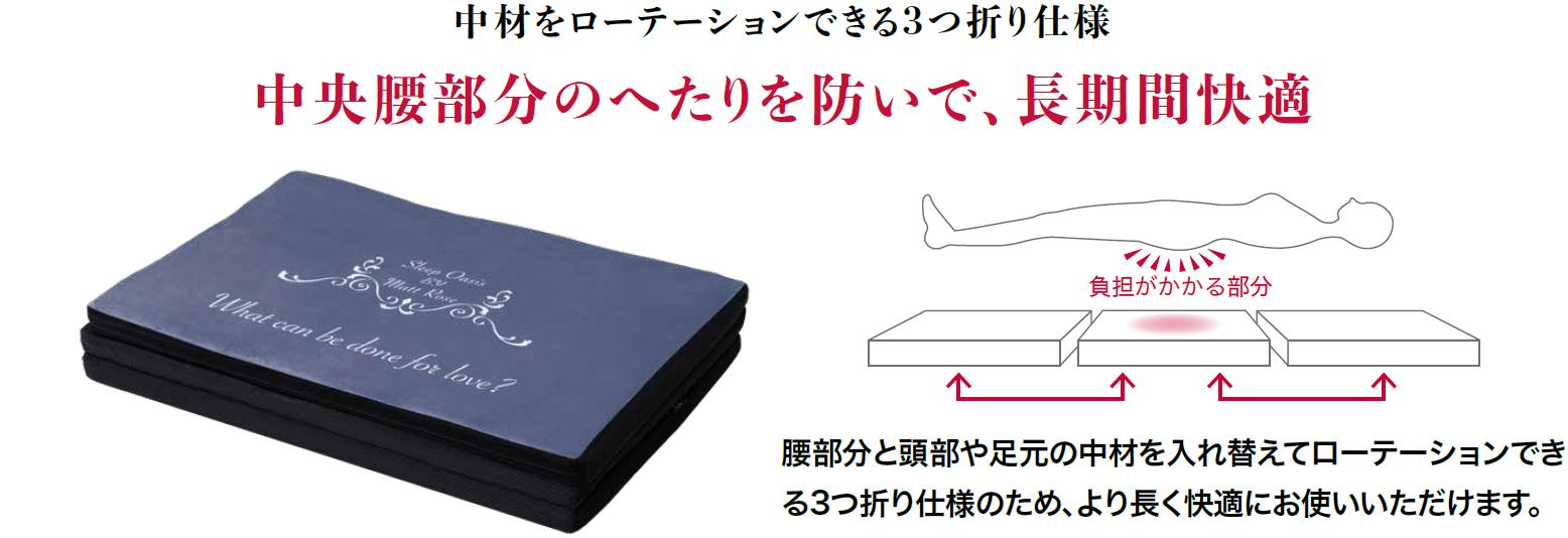中材をローテーションできる3つ折り仕様 中央腰部分のへたりを防いで、長期間快適