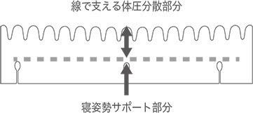 線で支える体圧分散部分 寝姿勢サポート部分