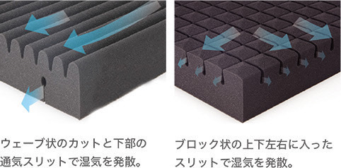 ウェーブ状のカットと下部の通気スリットで湿気を発散。 ブロック状の上下左右に入ったスリットで湿気を発散。