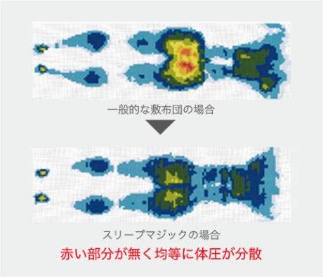赤い部分が無く均等に体圧が分散